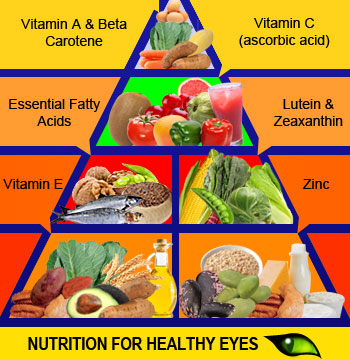 Pyramid chart of different foods that are healthy for the eyes.